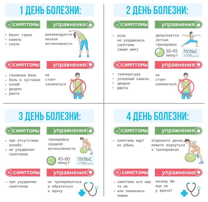 разрешённые нагрузки при болезни
